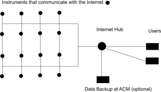Internet Control Connection Map